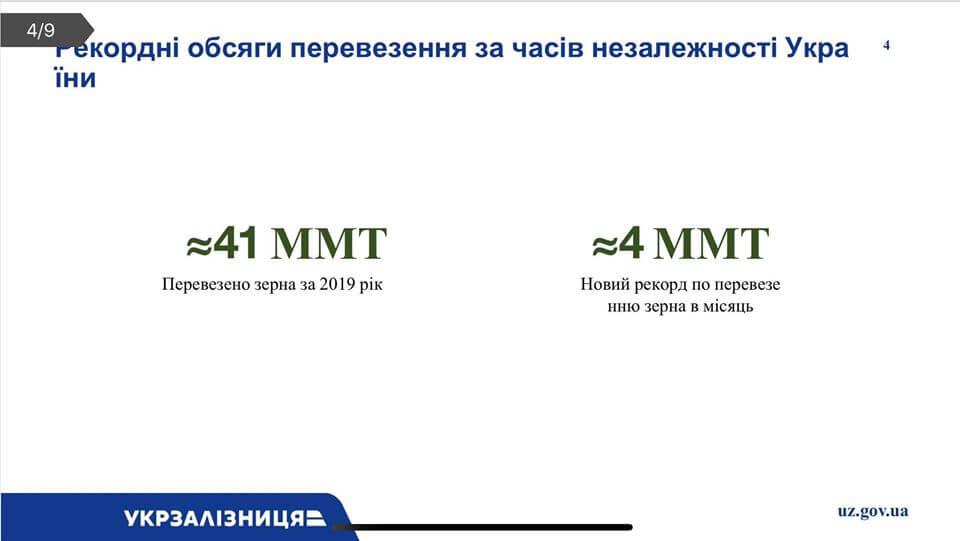 Темпи зростання перевезень зернових залізницею вищі від росту врожаю, - Андрій Рязанцев