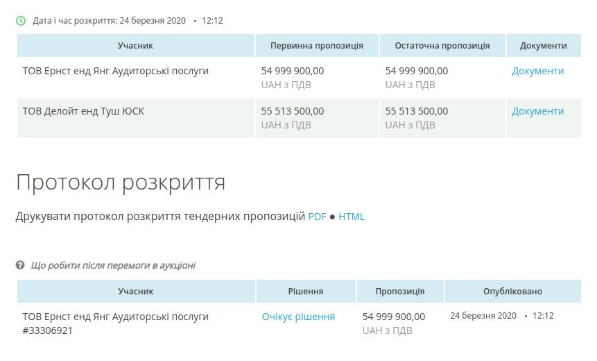 """""""Ернст енд Янг"""" запропонував провести фінансовий аудит Укрзалізниці за 55 млн грн"""