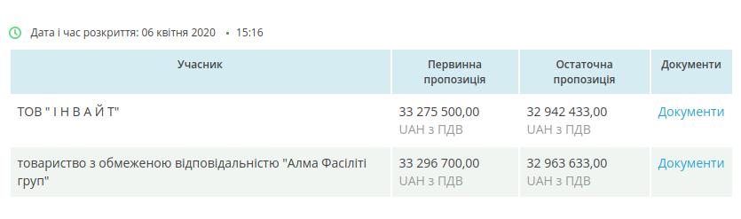 Укрзалізниця замовить дезінфекцію вагонів за 33 млн грн — АМКУ не побачив порушень