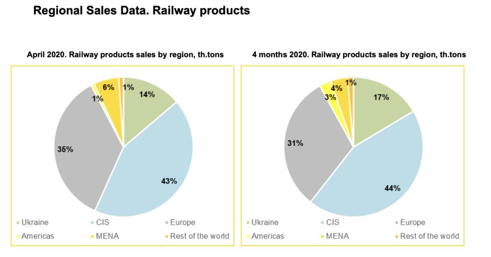 Від початку року Інтерпайп збільшив виробництво залізничної продукції на 16,7